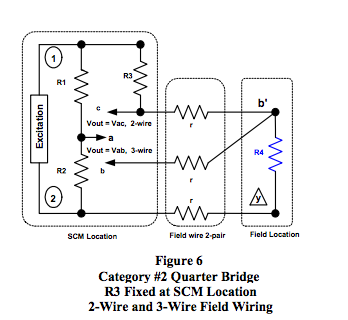 strain gage signal conditioner dataforth expressions for four different implementation configurations of the bridge circuit shown in figures 5 and 6 where the strain gage elements exposed to