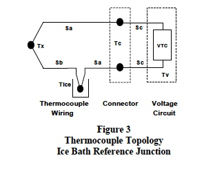 Thermocouple Topology