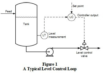 Tuning Level Control Loops