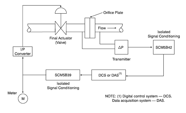 Measurement Control Loop