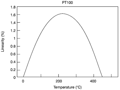 PT100 Nonlinearity