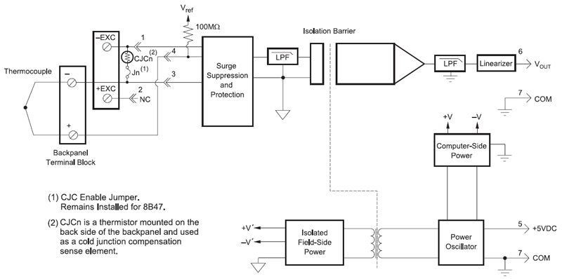 Linearized Thermocouple Input Modules