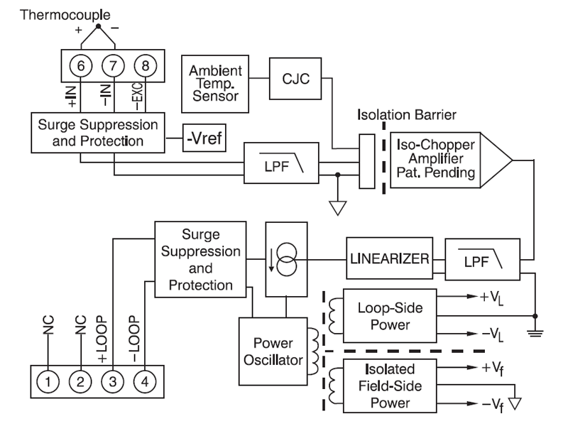 Linearized Thermocouple Input Transmitters