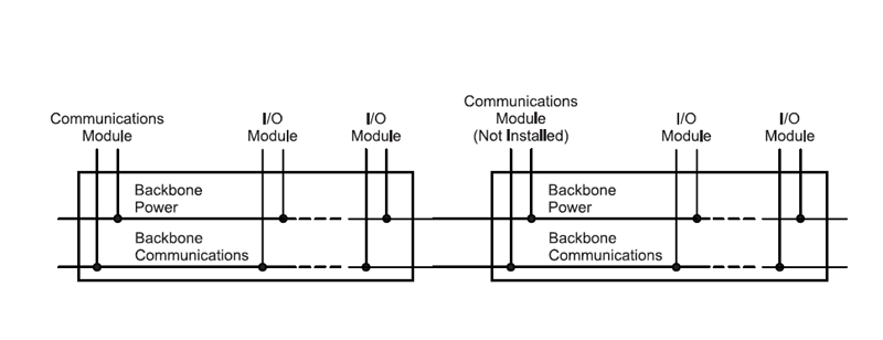 System Backbones: Distribute Power and Communications