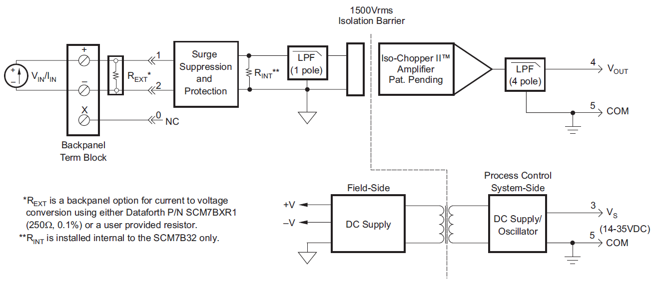 Isolated Process Current/Voltage Input Modules