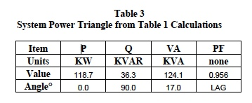 system power triangle from table 1 calculation