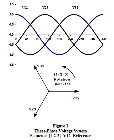three-phase voltage system