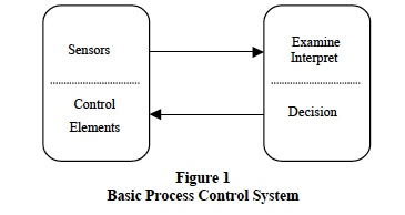 4-20 mA Transmitters: Basic Process Control System