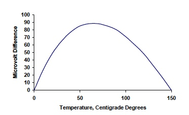 Figure 2: Output Voltage Difference Between Ideal Linear Sensor and J Type Thermocouple