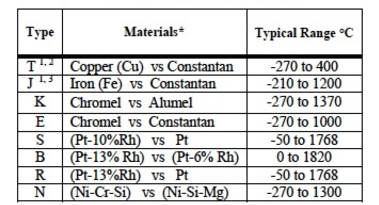 Table 1: Standard Thermocouple Types