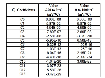 Table 2: Coefficients Ci for Type E Thermocouple