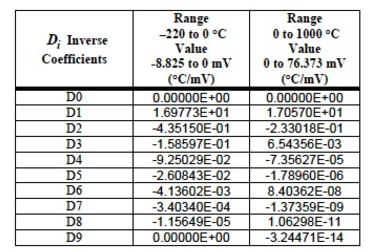 Table 3: Inverse Coefficients for E Type Thermocouple