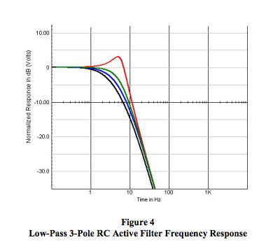 low-pass 3-pole AC active filter frequency response