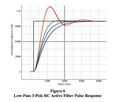 low-pass 3-pole RC active filter pulse response