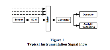 typical instrumentation signal flow