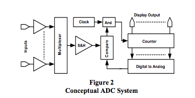 conceptual ADC system