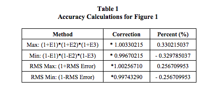 signal measurement accuracy calculations