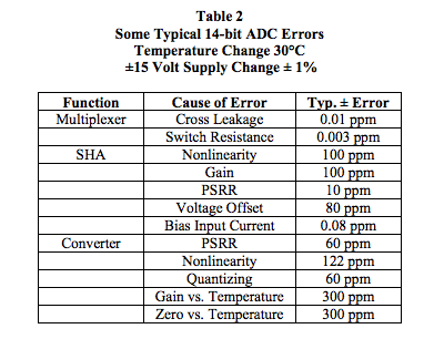 typical 14-bit ADC errors
