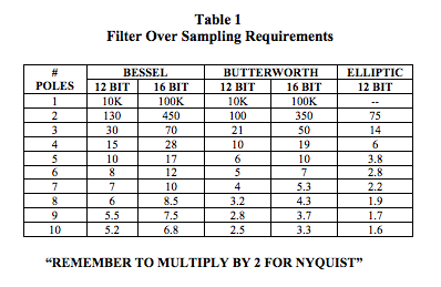 filter over sampling requirements