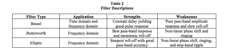 filter type characteristics