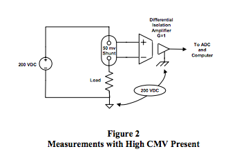measurements with high CMV present
