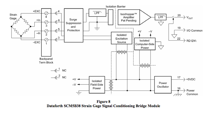 SCM5B38 strain gage signal conditioning bridge module