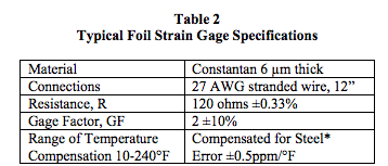 Strain gage signal conditioner dataforth typical foil strain gage specifications greentooth Images