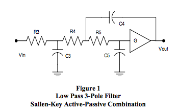 Signal Conditioning Low Pass Filter - Dataforth