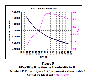3-pole LP filter rise time vs bandwidth