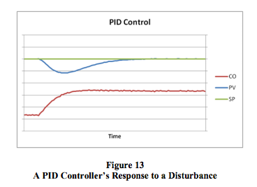 PID controller response to disturbance