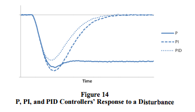 P, PI, and PID controller response to a disturbance