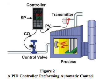 PID controller performing automatic control