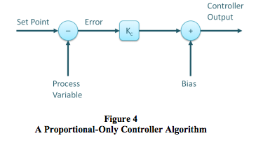 proportional-only controller algorithm