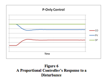proportional controller response to disturbance