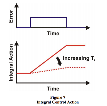 integral control action