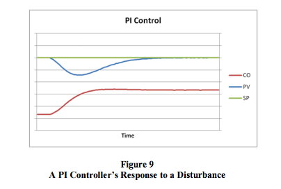 PI controller response to disturbance