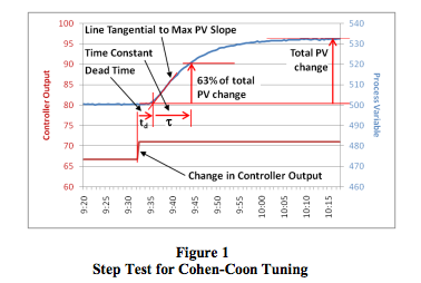 step test for Cohen-Coon tuning