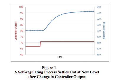 self-regulating process output vs time