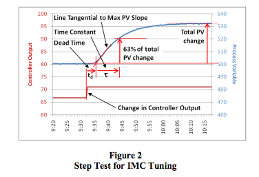 step test for IMC tuning