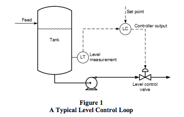 tuning level control loops - dataforth control loop diagram