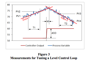 measurements for tuning a level control loop