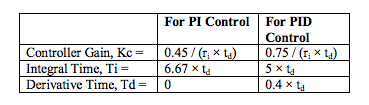 calculate tuning constants