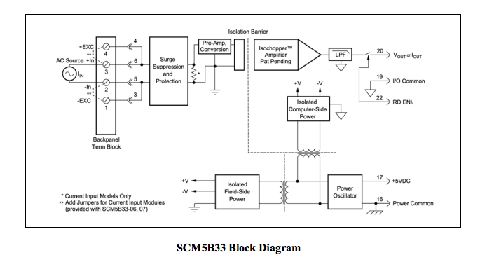 5B33 Isolated True RMS Input Module block diagram