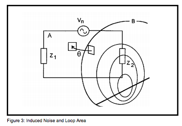 Figure 3: Induced Noise and Loop Area