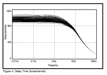 Figure 4: Delay Time (fundamental)