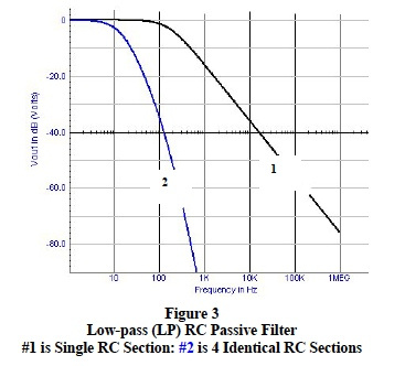 low-pass RC passive filter