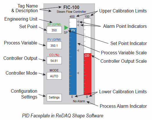 PID Faceplate in ReDAQ Shape Software