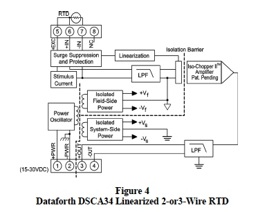 Linearized 2-Wire or 3-Wire RTD