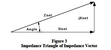 impedance triangle of impedance vector
