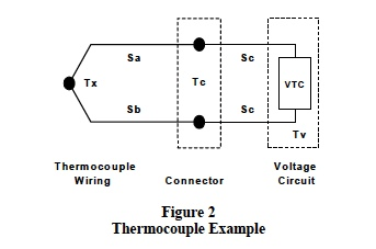 Thermocouple Example